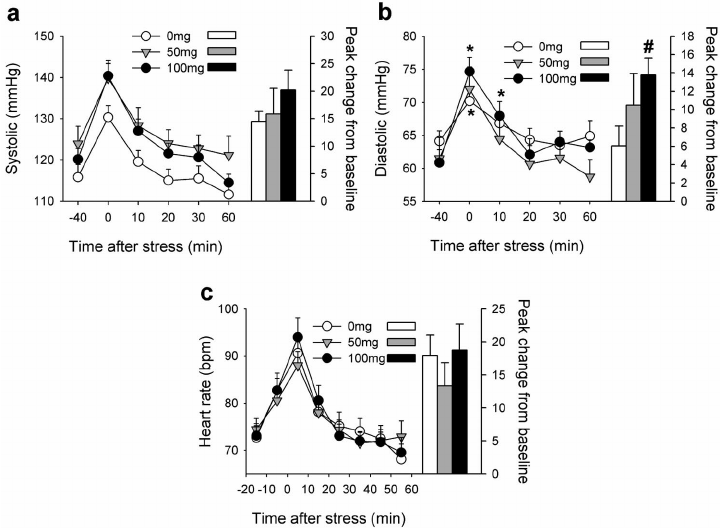 Effects of the Trier Social Stress Test (TSST) on systolic