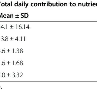 (PDF) Dietary iron intervention using a staple food