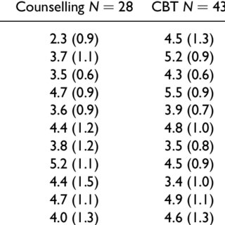 Mean (SD) counselling scale: Content of sessions by