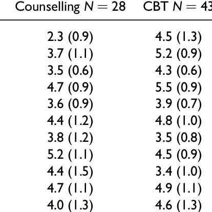 Mean (SD) CBT scale: Content of sessions by therapy type