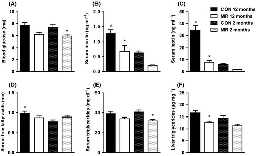 Whole-body glucose and lipid homeostasis of mice on