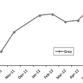 Red and grey squirrel densities in Charleville between