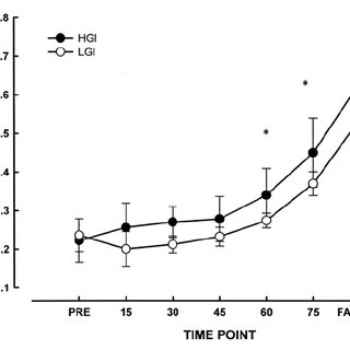 Serum insulin concentrations (μIU/mL) during R2 in the HGI