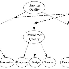 (PDF) A Model to Identify the Dimensions of Mobile Service