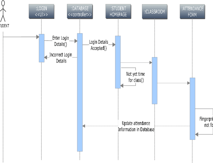sequence diagram from use case