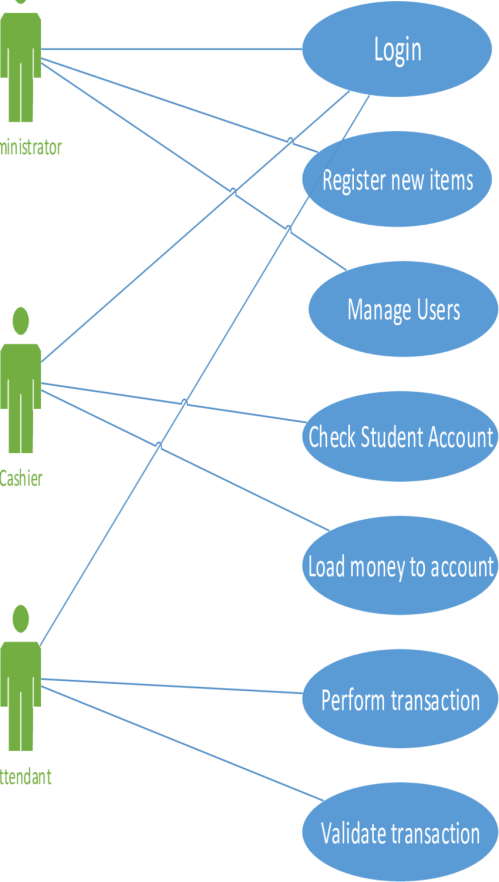 small resolution of use case diagram for the actors in the web application