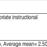 (PDF) Teachers' Characteristics and Students' Attitude