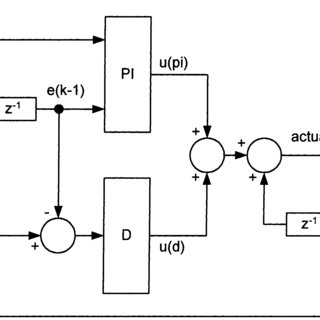 (PDF) Advanced fuzzy logic controllers design and