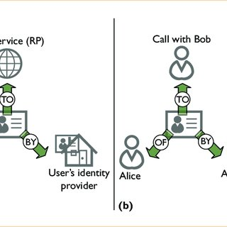 Conceptual relationships of user identities in (a