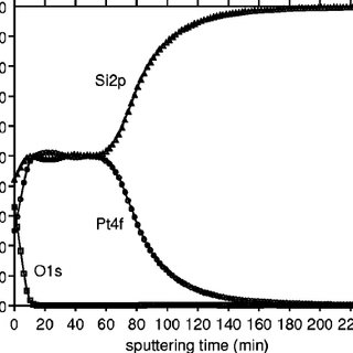 Thickness of the Pt 2 Si and PtSi phases accounting for