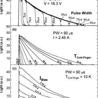 (a) Measured THz radiation pulse under different bias