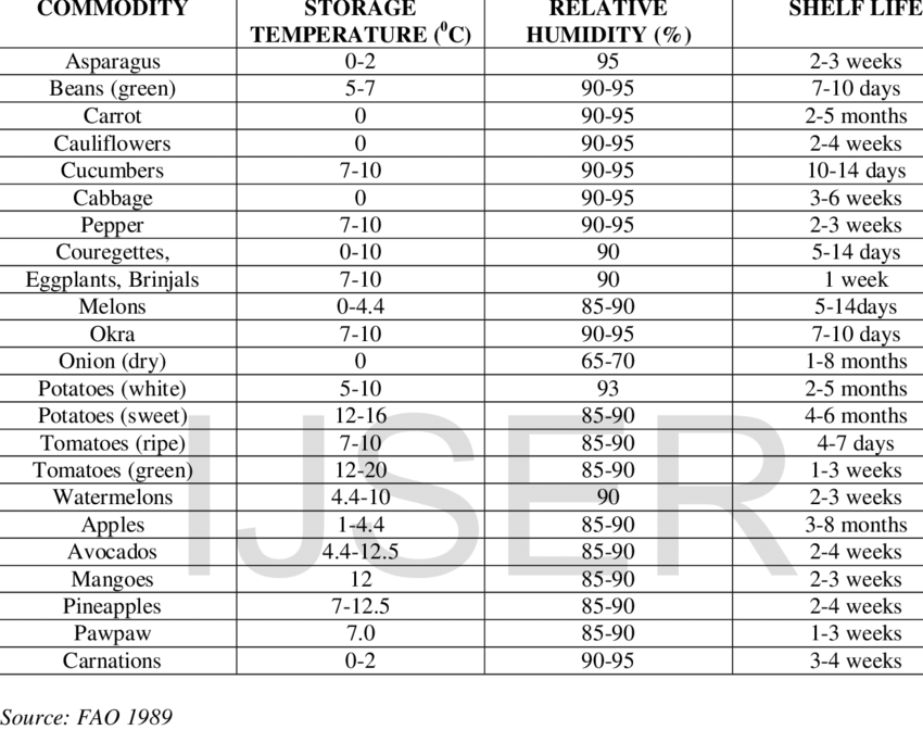 Storage Temperature, Relative Humidity and Shelf Life of