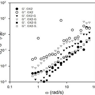 Rheological profiles of filmogenic solutions from oxidized