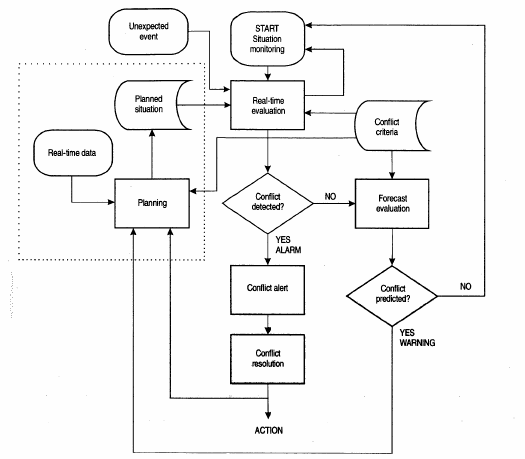 Conflict alerting and resolution flow diagram (ICAO A