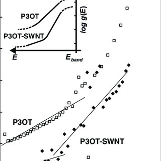 (PDF) Effective mobility and photocurrent in carbon