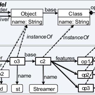 UML/Analyzer Tool, integrated with IBM Rational Rose