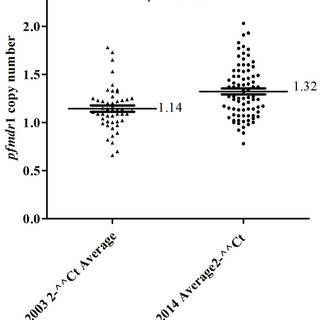 (PDF) Analysis of Major Genome Loci Underlying Artemisinin