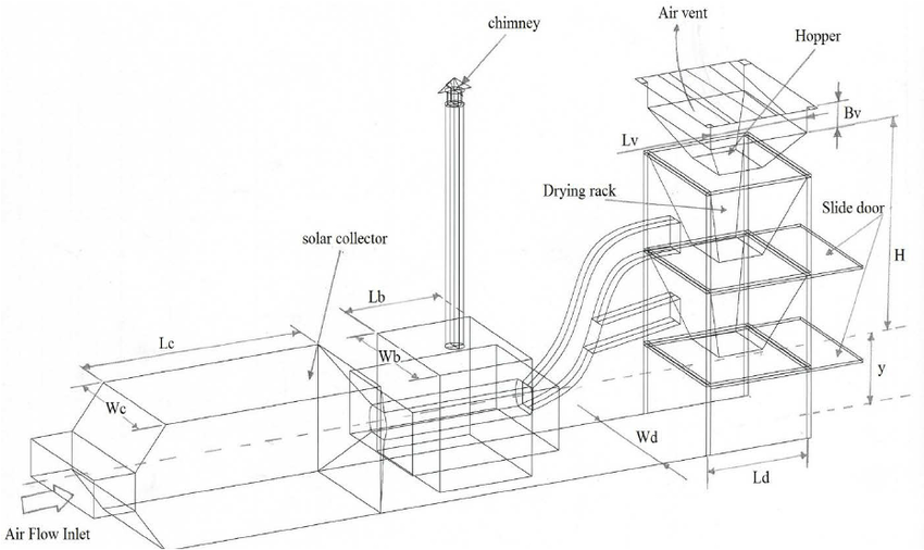 Schematic view of the solar dryer with back up heater