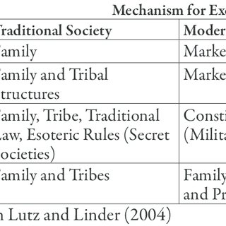 Difference between traditional and modern society  Download Table