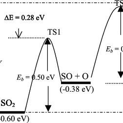 (PDF) Pathways for SO2 dissociation on Cu(100): Density