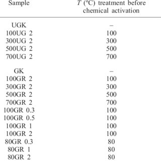 (PDF) The capacity of activated kaolins to remove colour