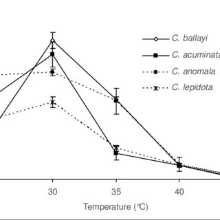 Effects of Brewbaker & Kwack (BK) and Heslop-Harrison (HH