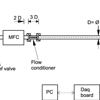 (PDF) Simple methods for low speed calibration of hot-wire