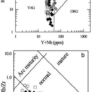 (a) Chemical classifi cation diagram (M IDDLEMOST 1994