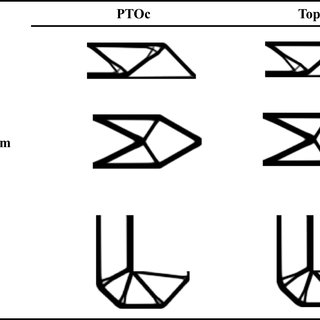 Comparison of topologies of PTOc and Top88 for the MBB
