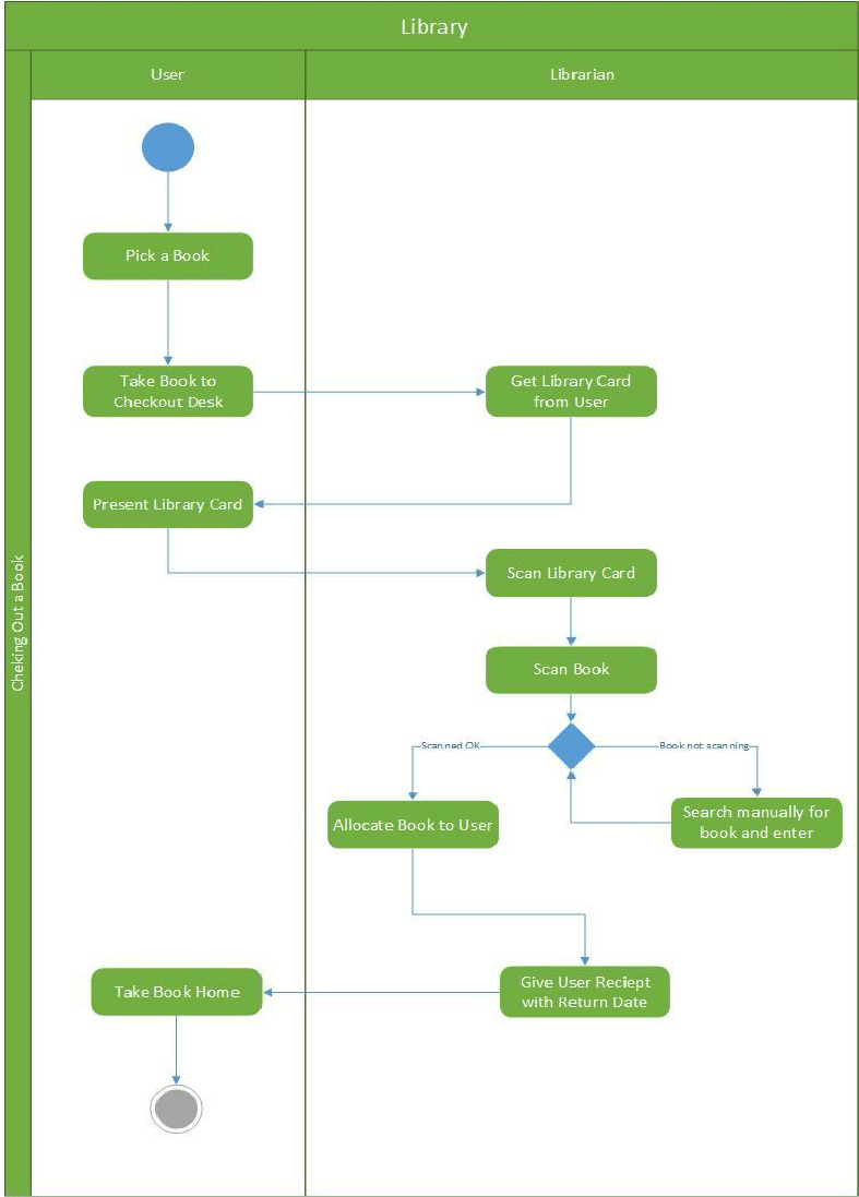 visio activity diagram msd btm install a sample uml related to school library