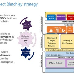 Microsoft Infrastructure Diagram 2007 Honda Civic Headlight Wiring S Blockchain Project 17 Download Scientific