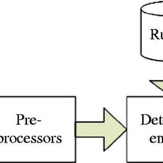 VM integrated IDS architecture (Source: Modi et al., 2012