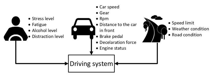 4: The driving rule parameters and the driver condition