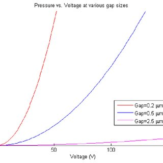 Electrostatic Pressure Exerted on Valve Body at Various