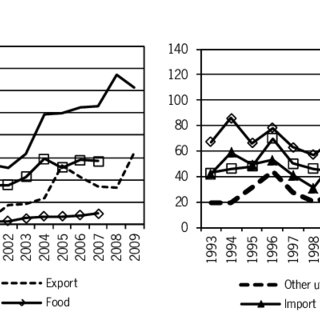 (PDF) Ethiopian soya bean and sunflower value chains