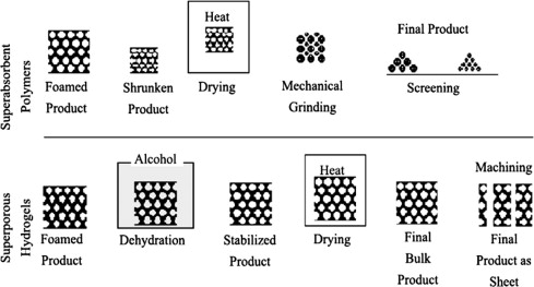 Hydrogel: Preparation, characterization, and applications