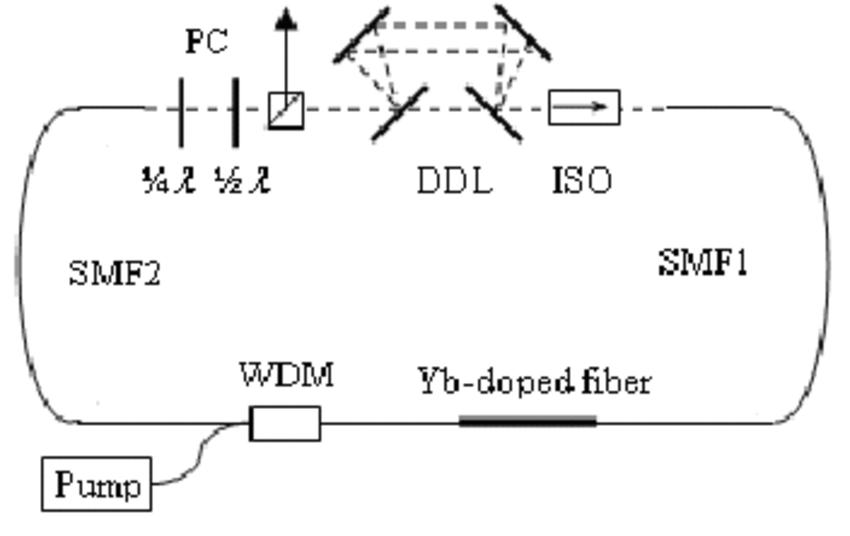 Schematic diagram of a NPE mode-locked fiber laser