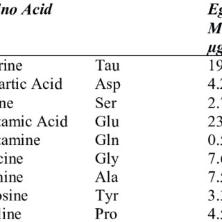 (PDF) Nutritional Quality of the Egg Mass Locally Known as