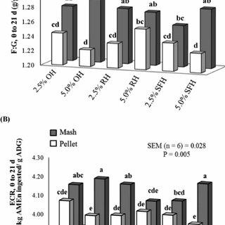 Interaction between feed form, fiber source [(oat hulls