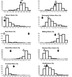 phenotypic distribution of the 14 rice grain quality traits of a bc 2 f 2 population [ 850 x 1326 Pixel ]