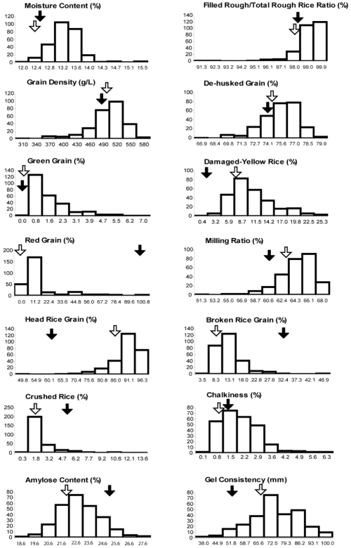 small resolution of phenotypic distribution of the 14 rice grain quality traits of a bc 2 f 2 population