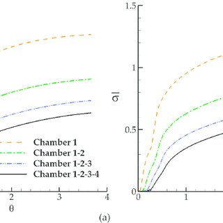 Time variation of volumetric E function in recirculation