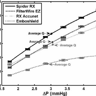¤ The 4 DPFs used in the experiments: ( A ) Spider RX, ( B