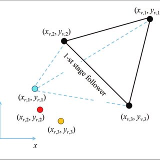 (PDF) Implementation of Leader-Follower Formation Control