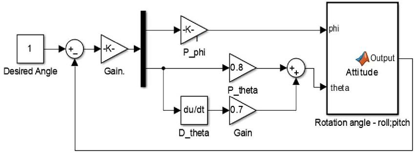 Quadcopter PID control system Simulink block diagram