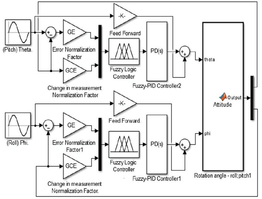 Quadcopter Fuzzy-PID control system Simulink block diagram