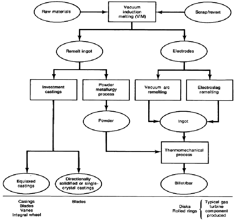 Flow diagram of processes widely used to produce