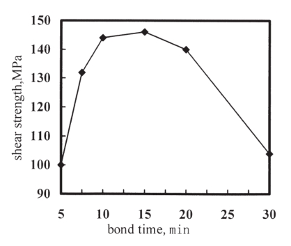 Effect of the bond temperature on the shear strength of