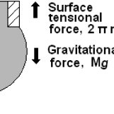 (PDF) A critical review: Surface and interfacial tension