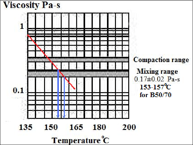 OMT range for B50/70 bitumen by the viscosity-temperature
